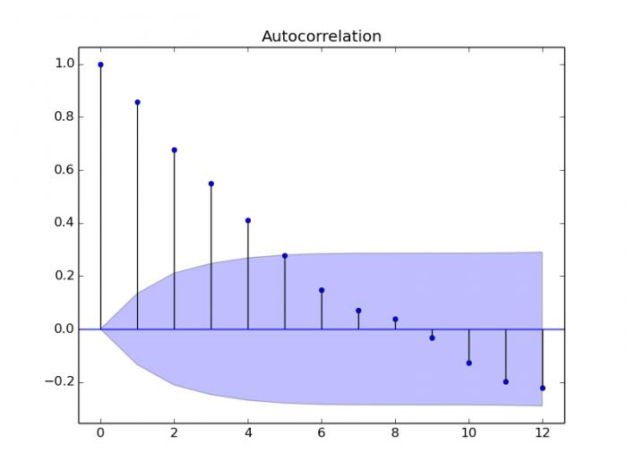 python autocorrelation function