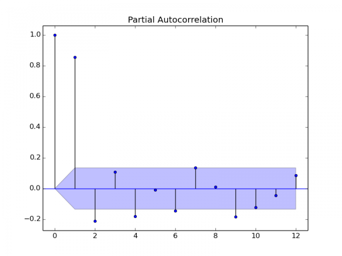 python partial autocorrelation funcion