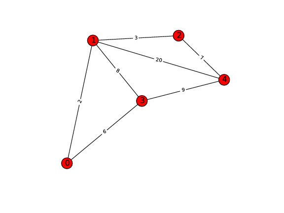 shortest path dynamic programming.