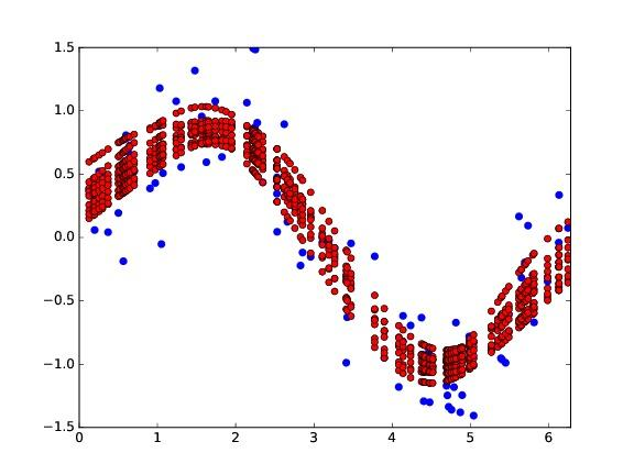 large variance - bias variance decomposition